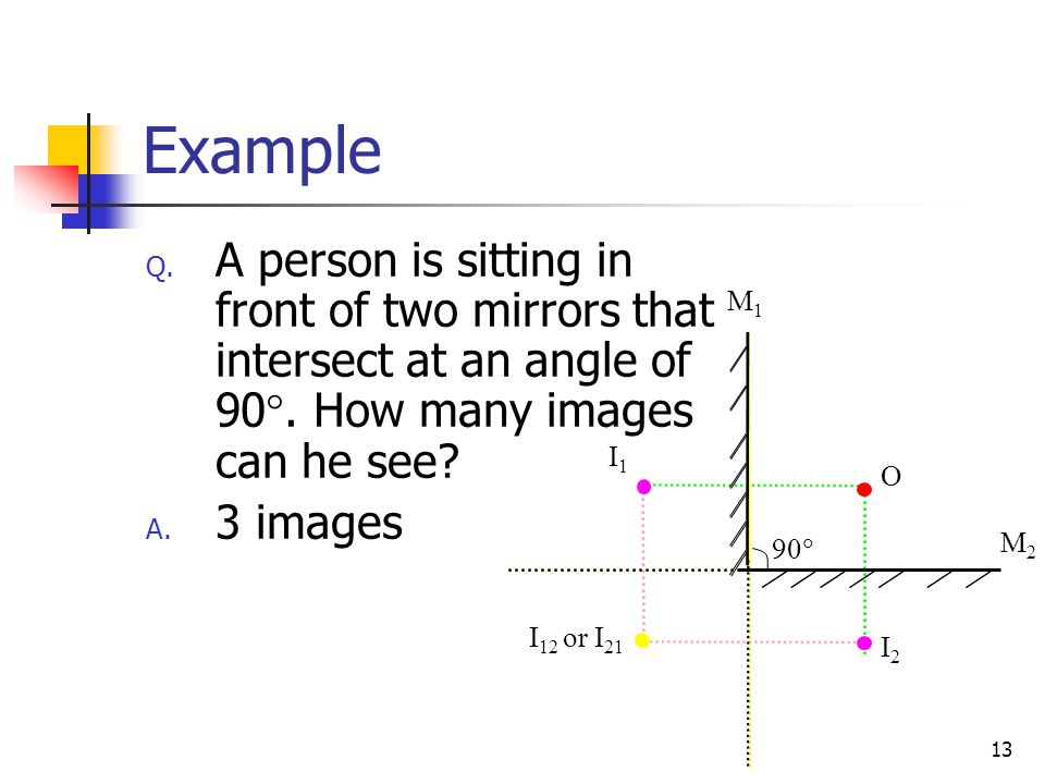 13 Example Q.A person is sitting in front of two mirrors that intersect at an angle of 90 .