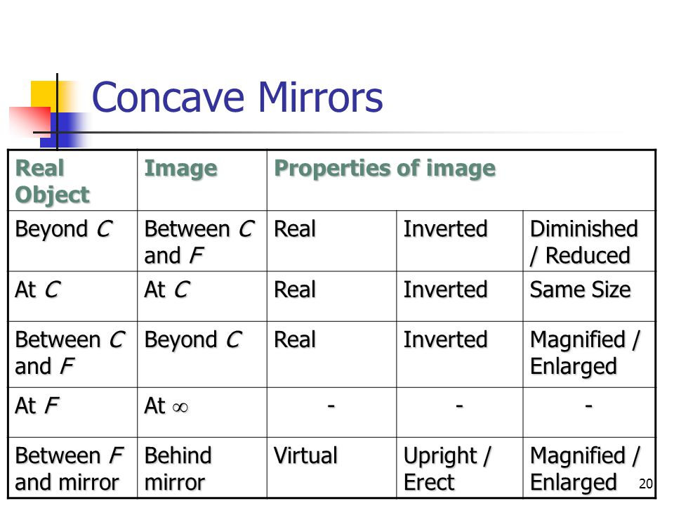 20 Concave Mirrors Real Object Image Properties of image Beyond C Between C and F RealInverted Diminished / Reduced At C RealInverted Same Size Between C and F Beyond C RealInverted Magnified / Enlarged At F At  --- Between F and mirror Behind mirror Virtual Upright / Erect Magnified / Enlarged