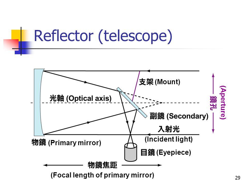 29 Reflector (telescope) (Primary mirror) (Focal length of primary mirror) (Eyepiece) (Mount) (Aperture) (Incident light)