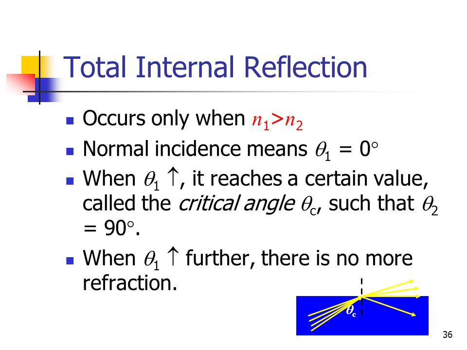 36 Total Internal Reflection Occurs only when n 1 > n 2 Normal incidence means  1 = 0  When  1 , it reaches a certain value, called the critical angle  c, such that  2 = 90 .