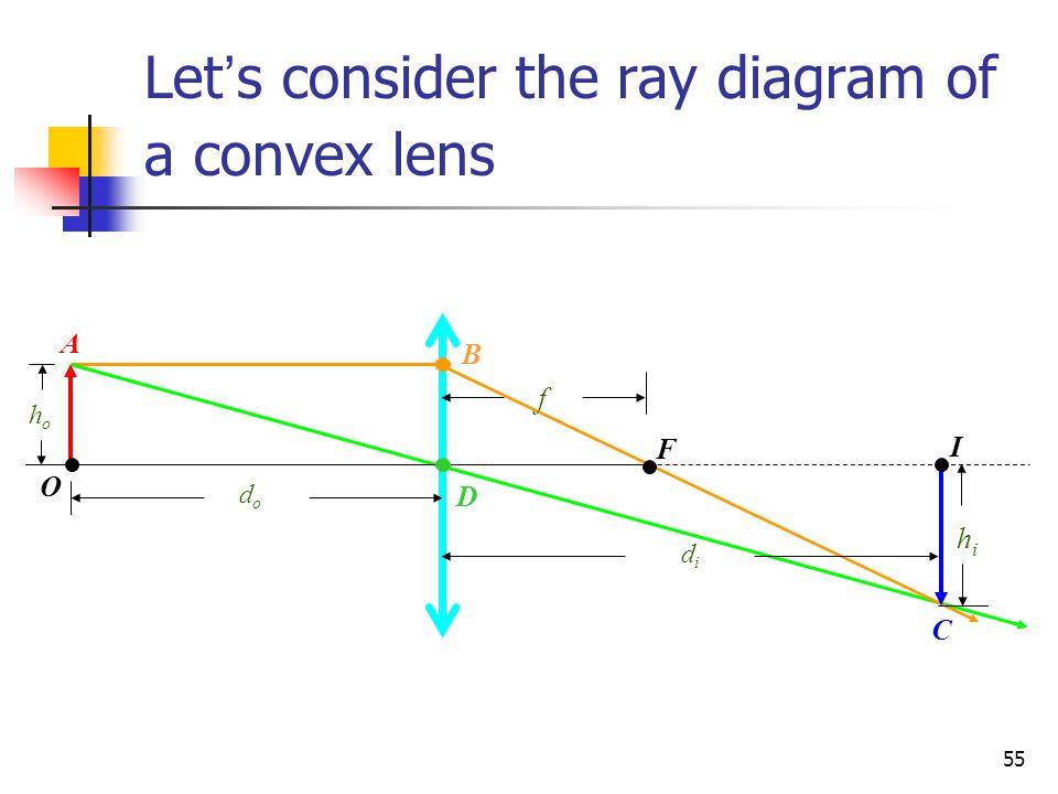 55 Let ' s consider the ray diagram of a convex lens I O F dodo didi hoho hihi f A B C D