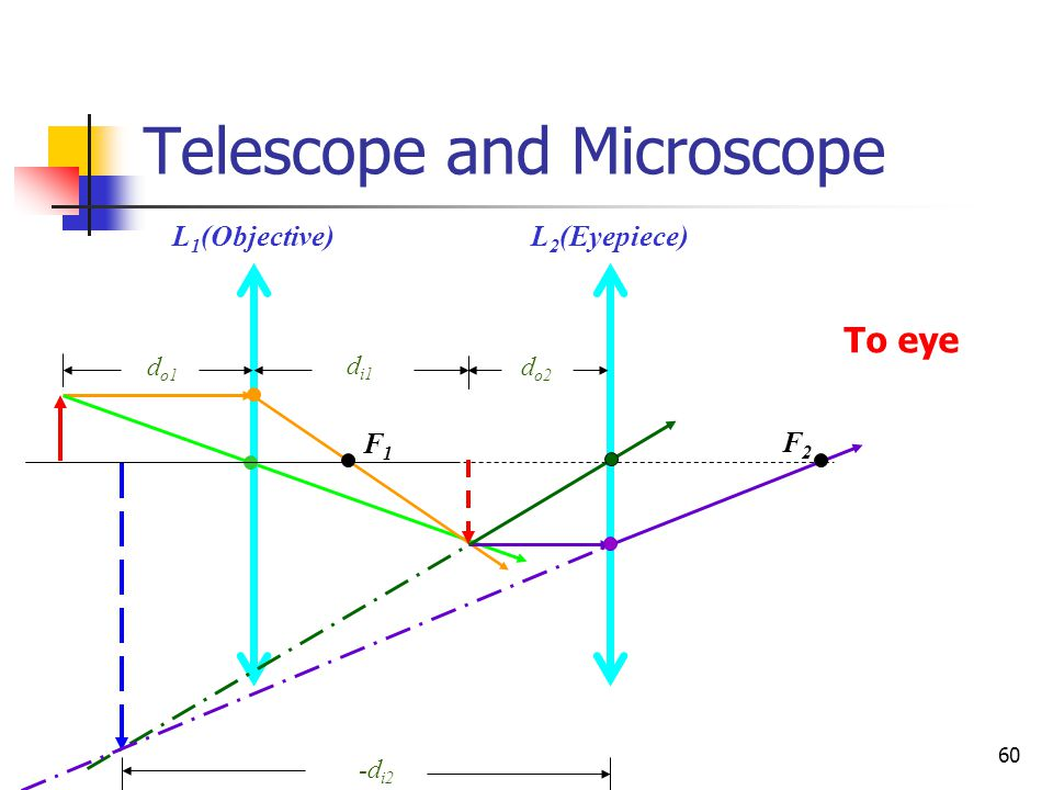 60 Telescope and Microscope F1F1 d o1 -d i2 L 1 (Objective) d i1 F2F2 d o2 To eye L 2 (Eyepiece)