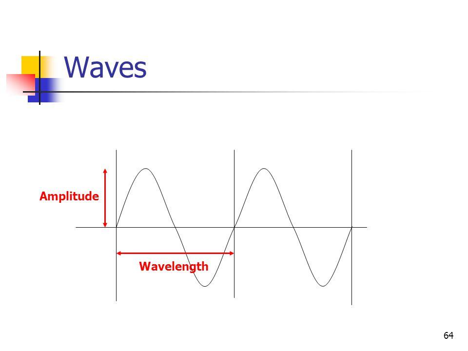 64 Waves Wavelength Amplitude