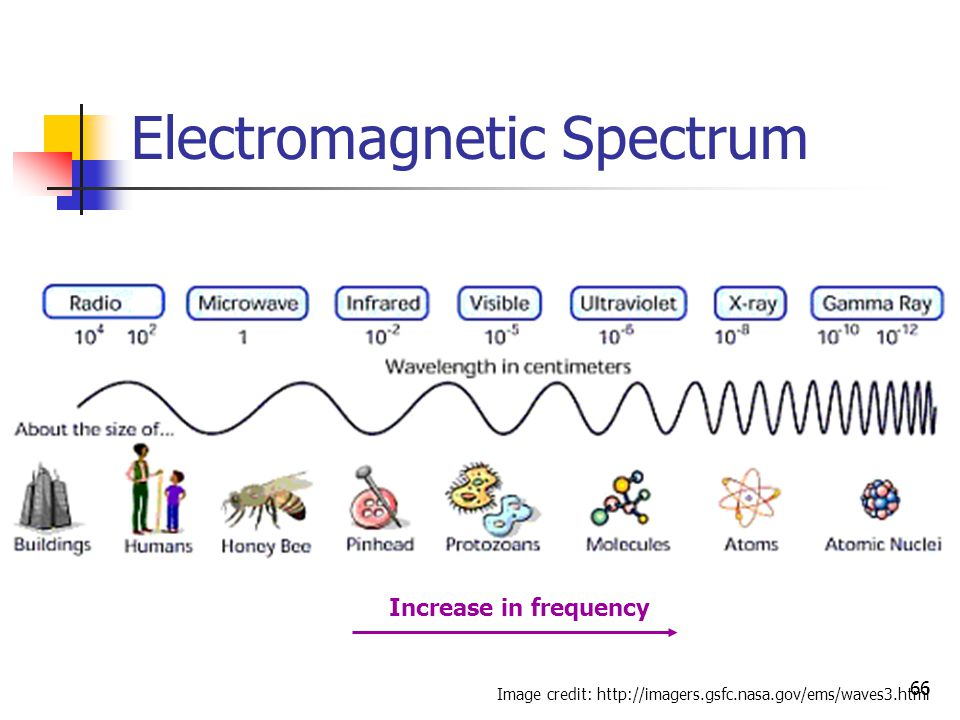 66 Electromagnetic Spectrum Image credit: http://imagers.gsfc.nasa.gov/ems/waves3.html Increase in frequency