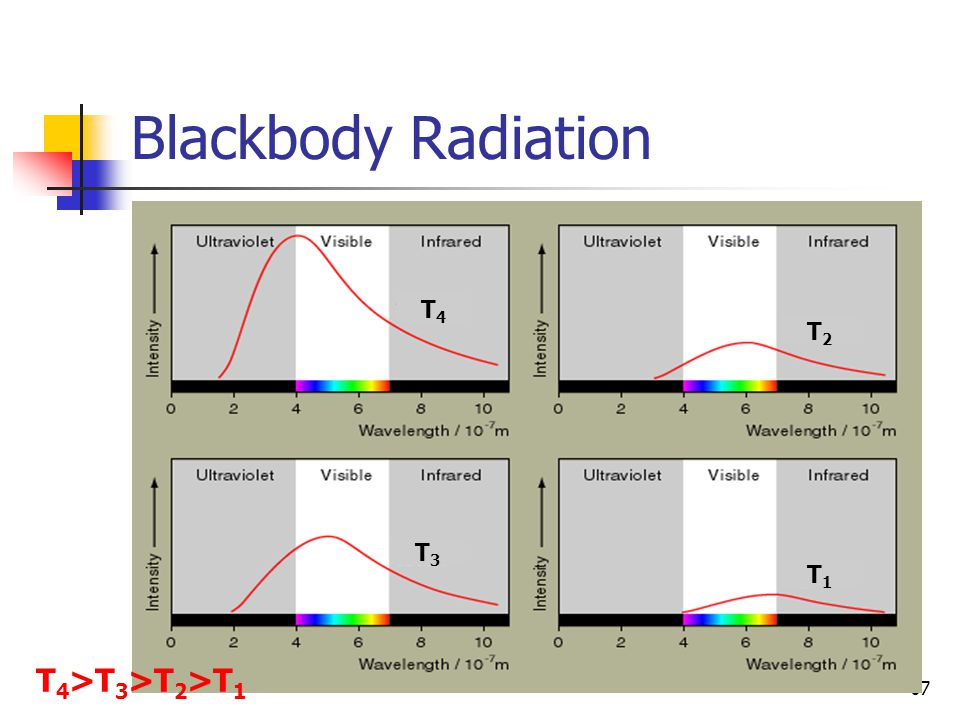 67 Blackbody Radiation T4T4 T2T2 T1T1 T3T3 T 4 >T 3 >T 2 >T 1