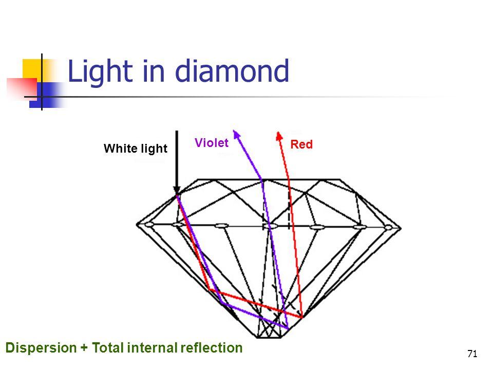 71 Light in diamond White light Violet Red Dispersion + Total internal reflection