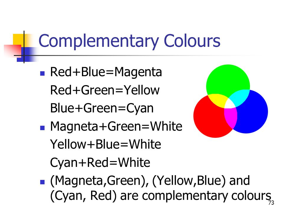73 Complementary Colours Red+Blue=Magenta Red+Green=Yellow Blue+Green=Cyan Magneta+Green=White Yellow+Blue=White Cyan+Red=White (Magneta,Green), (Yellow,Blue) and (Cyan, Red) are complementary colours