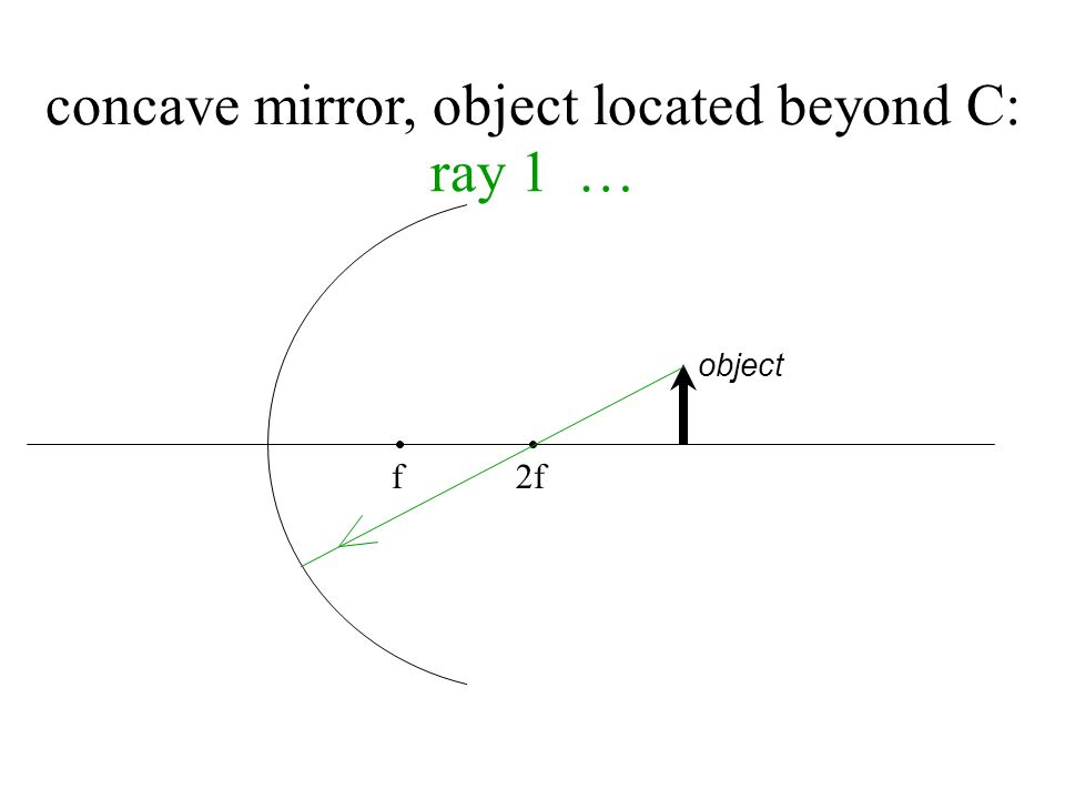f 2f object concave mirror, object between f & mirror: ** image is …..