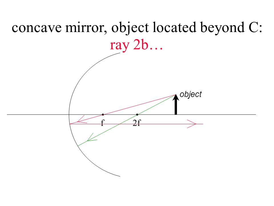 f 2f object concave mirror, object located beyond C: ray 3a…
