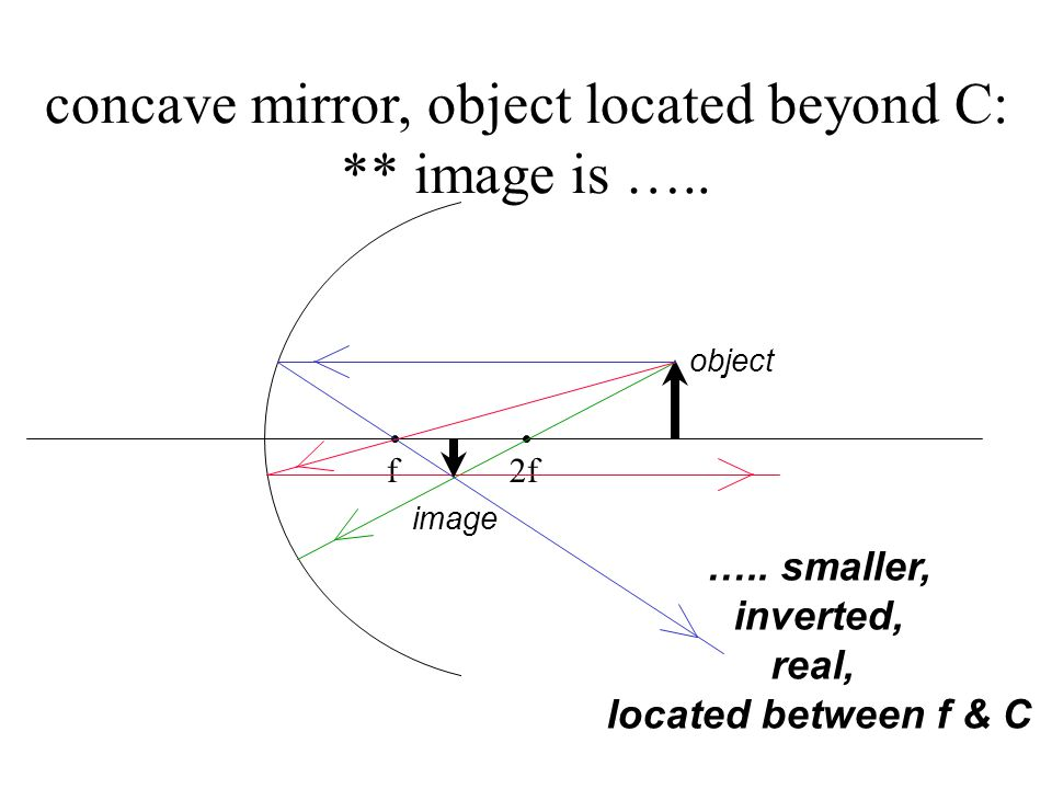 other similar mirror diagrams … except diagram #4 (slide #11) turns out weird