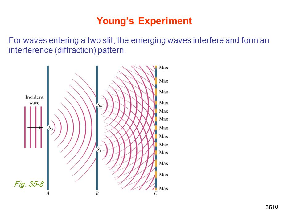 10 Young's Experiment 35- Fig. 35-8 For waves entering a two slit, the emerging waves interfere and form an interference (diffraction) pattern.