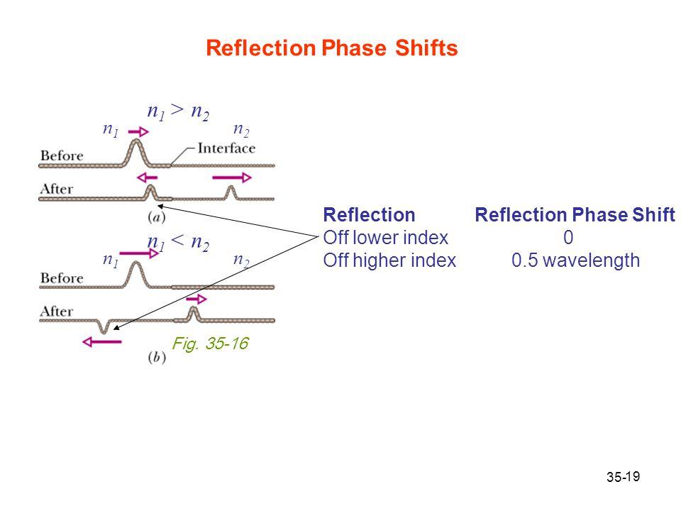 19 Reflection Phase Shifts 35- Fig. 35-16 n1n1 n2n2 n 1 > n 2 n1n1 n2n2 n 1 < n 2 Reflection Reflection Phase Shift Off lower index 0 Off higher index