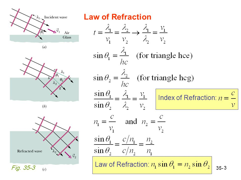 3 Law of Refraction 35- Index of Refraction: Fig. 35-3 Law of Refraction: