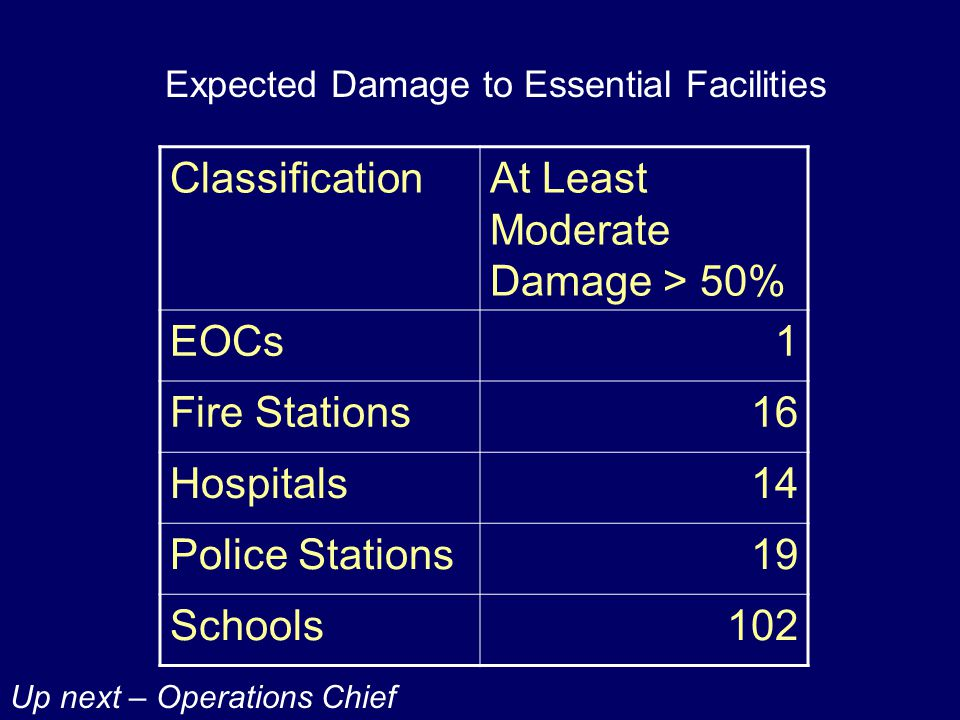 Expected Damage to Essential Facilities ClassificationAt Least Moderate Damage > 50% EOCs1 Fire Stations16 Hospitals14 Police Stations19 Schools102 Up next – Operations Chief