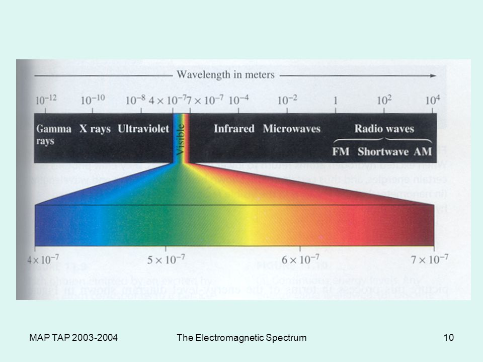MAP TAP 2003-2004The Electromagnetic Spectrum9 Electromagnetic Spectrum The electromagnetic spectrum is the complete spectrum or continuum of light including radio waves, infrared, visible light, ultraviolet light, X- rays and gamma rays