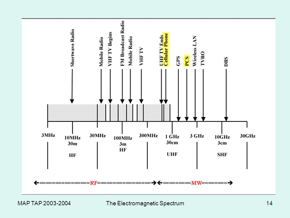 MAP TAP 2003-2004The Electromagnetic Spectrum13 AM and FM AM – carries audio for TV broadcasts and its longer wavelengths bend around hills and tall buildings FM – carries video for TV broadcasts