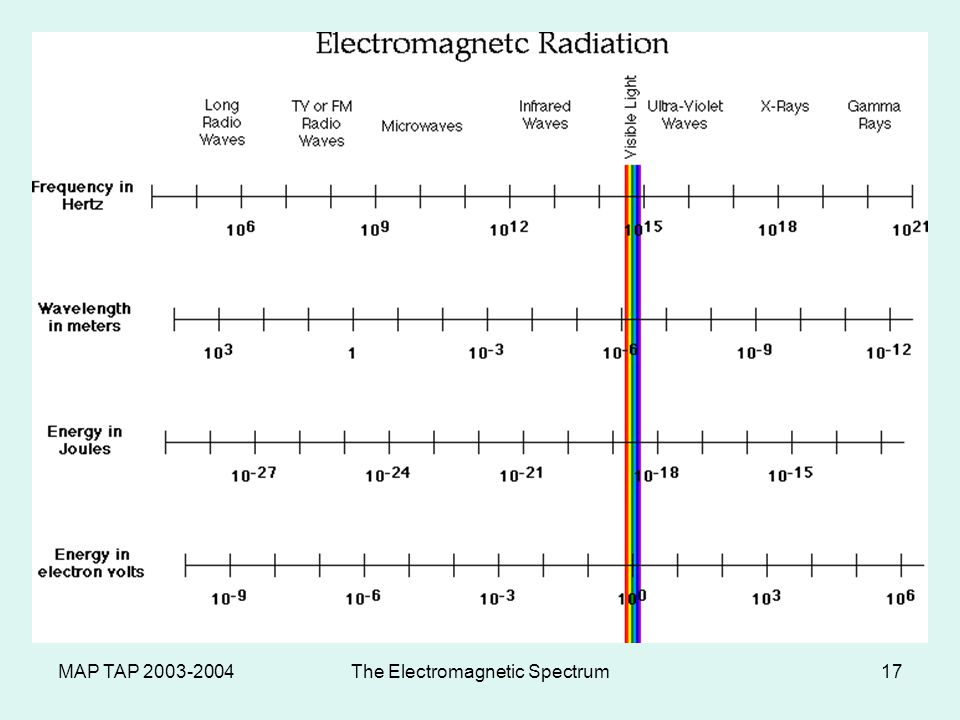 MAP TAP 2003-2004The Electromagnetic Spectrum16 Infrared waves Invisible electromagnetic waves that are detected as heat Can be detected with special