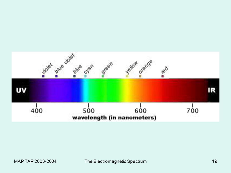MAP TAP 2003-2004The Electromagnetic Spectrum18 Visible Light The portion of the electromagnetic spectrum that human eyes can detect ROY G BIV (red, orange, yellow, green, blue, indigo, violet) Red is the lowest frequency and violet is the highest frequency