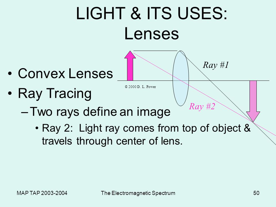 MAP TAP 2003-2004The Electromagnetic Spectrum49 LIGHT & ITS USES: Lenses Convex Lenses Ray Tracing –Two rays usually define an image Ray #1: Light ray