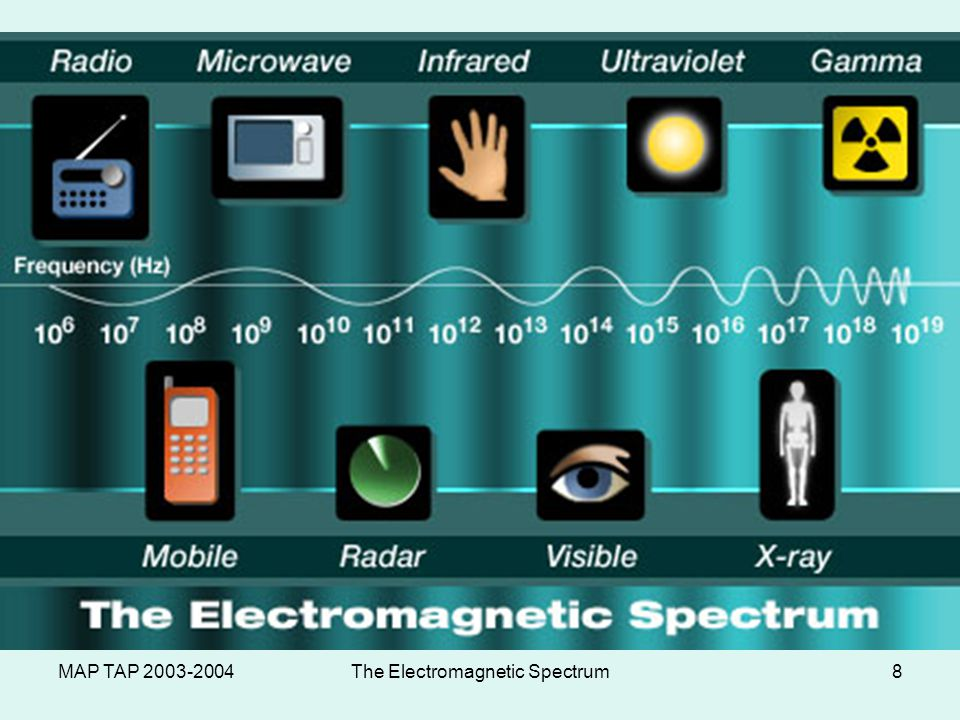 MAP TAP 2003-2004The Electromagnetic Spectrum7 Chapter 22 Section 2 The Electromagnetic Spectrum