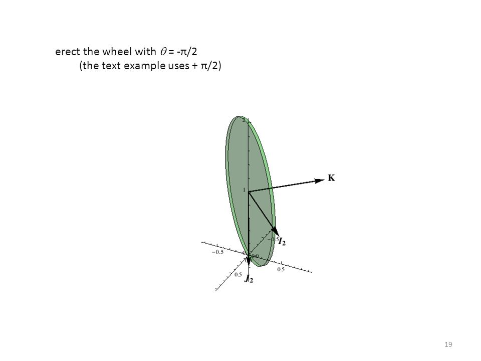 19 erect the wheel with  = -π/2 (the text example uses + π/2)