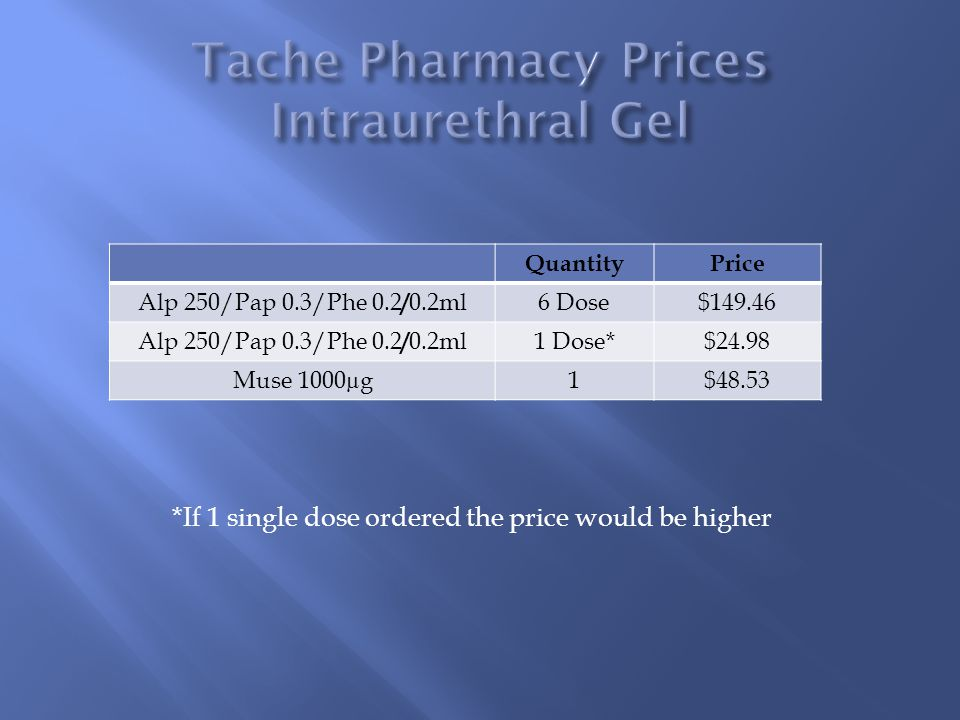 QuantityPrice Alp 250/Pap 0.3/Phe 0.2 / 0.2ml6 Dose$149.46 Alp 250/Pap 0.3/Phe 0.2 / 0.2ml1 Dose*$24.98 Muse 1000µg1$48.53 *If 1 single dose ordered t