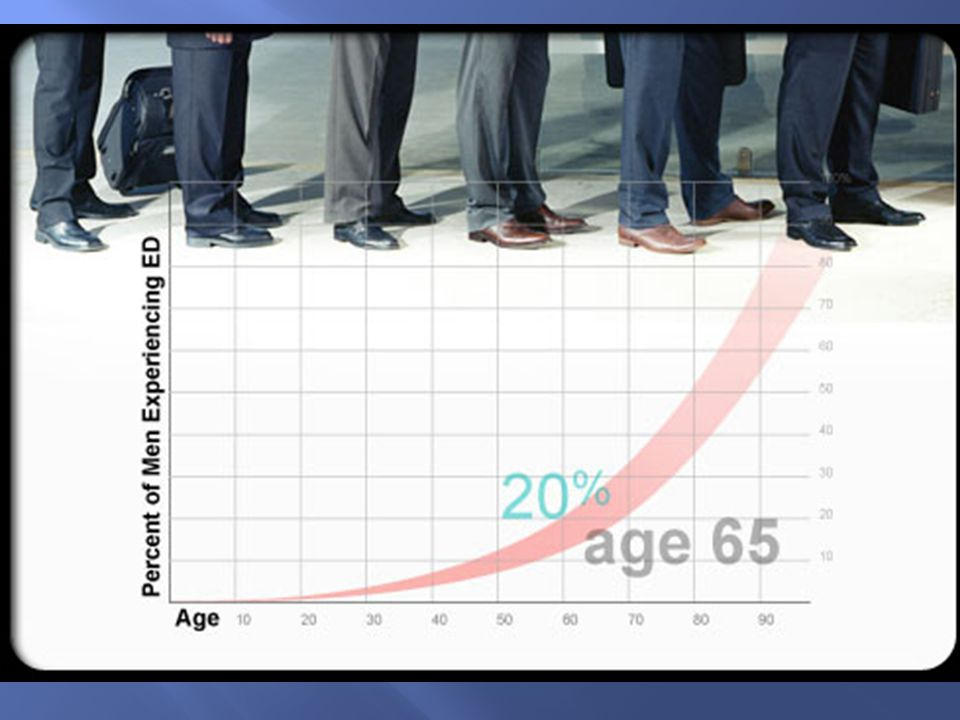 About 35 – 75% of men with diabetes will experience at least some degree of ED (impotence) during their lifetime Men with diabetes develop ED 10 – 15 years earlier than men without diabetes Often 1 st symptom men notice even before they are diagnosed as a diabetic Above age of 50, the likelihood of having difficulties with an erection occurs in approximately 50 – 60% of men Above the age of 70, there is a 95% likelihood of having some difficulty with erection function www.WebMD.com