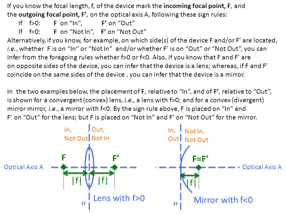 Once you have properly identified In and Out and correctly placed F and F' on the optical axis A, you can start to draw a ray diagram to find the image for a given object; or vice versa to find the object for a given image.