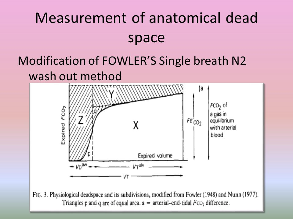 Measurement of anatomical dead space Modification of FOWLER'S Single breath N2 wash out method