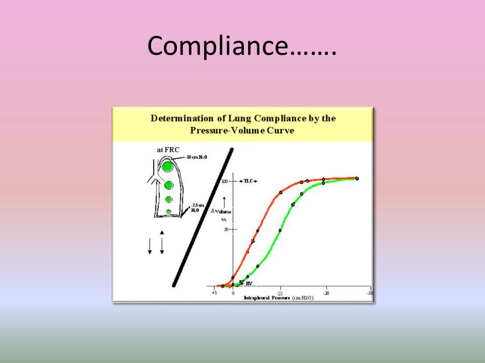 Compliance…….