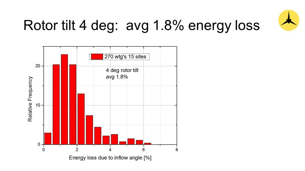 Rotor tilt 4 deg: avg 1.8% energy loss