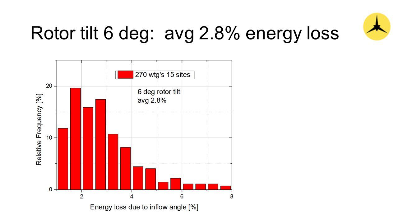 Rotor tilt 6 deg: avg 2.8% energy loss