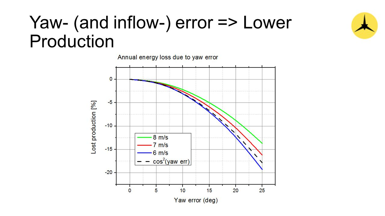 Yaw- (and inflow-) error => Lower Production