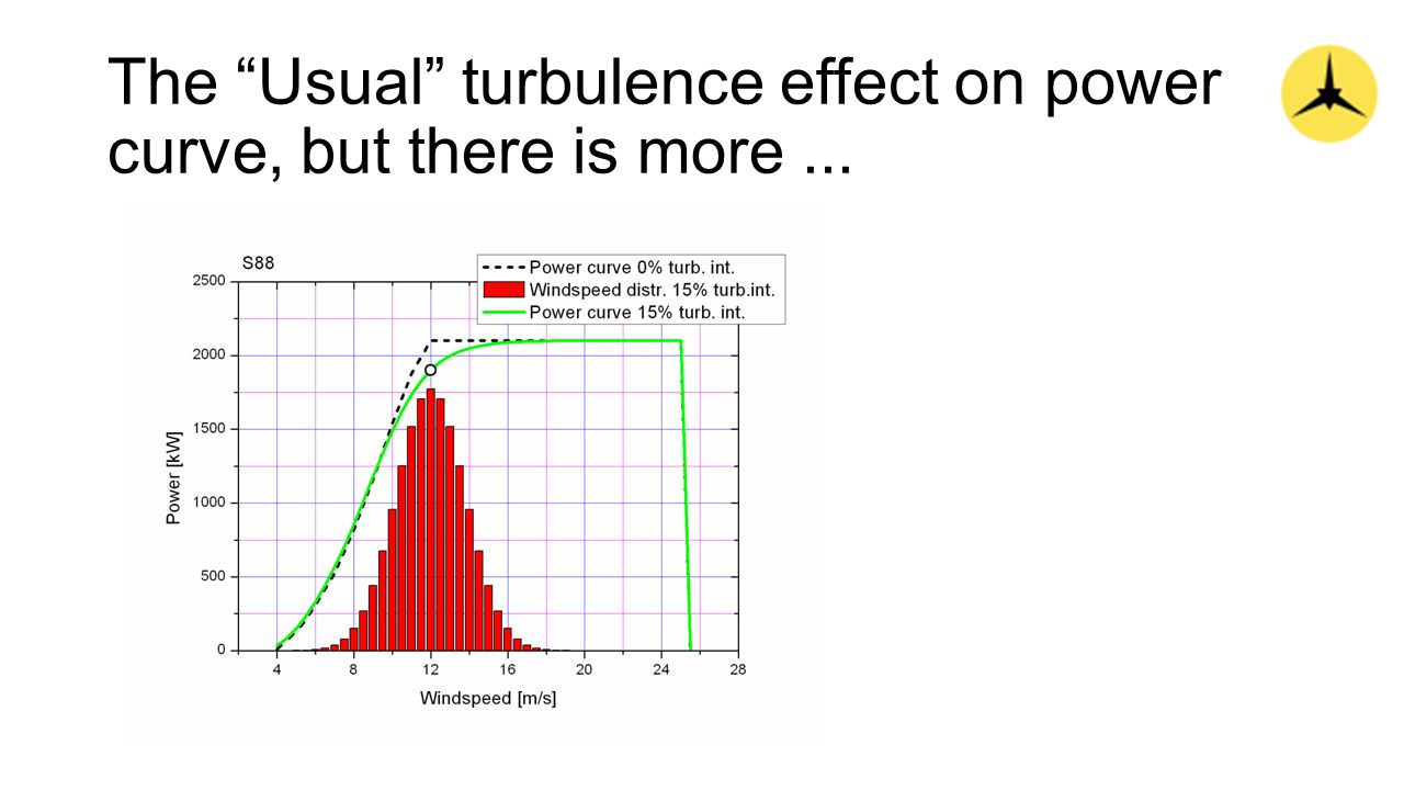 The Usual turbulence effect on power curve, but there is more...