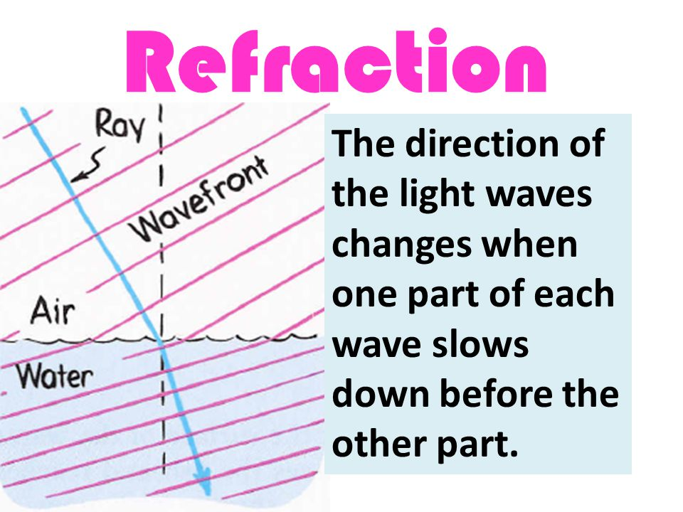 Refraction Definition: The bending of light as it passes obliquely from one medium to another. Cause of Refraction - The change in the average speed of light as enters a different medium The direction of the light waves changes when one part of each wave slows down before the other part.