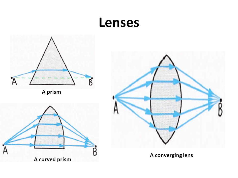 Lenses A prism A curved prism A converging lens