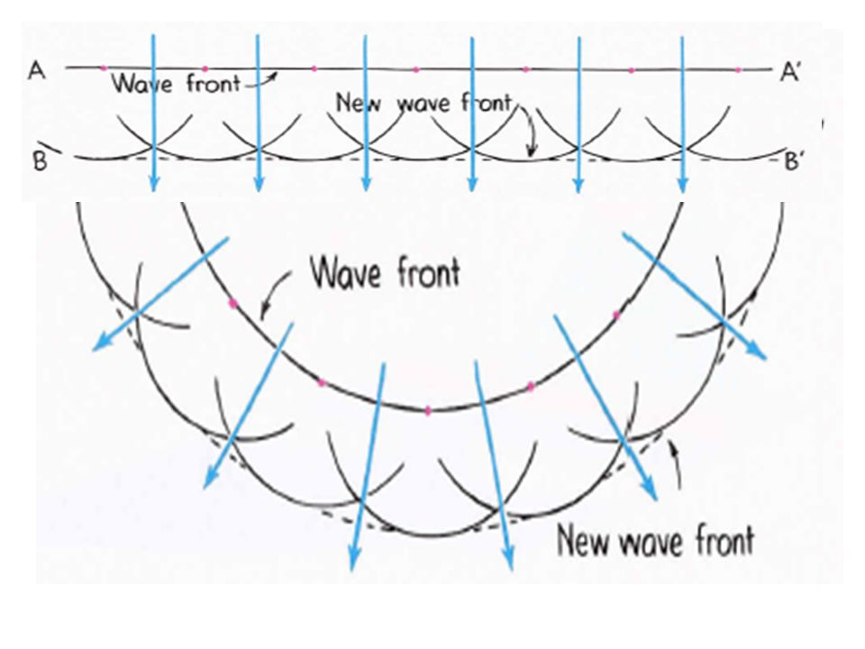 Wavefronts vs.
