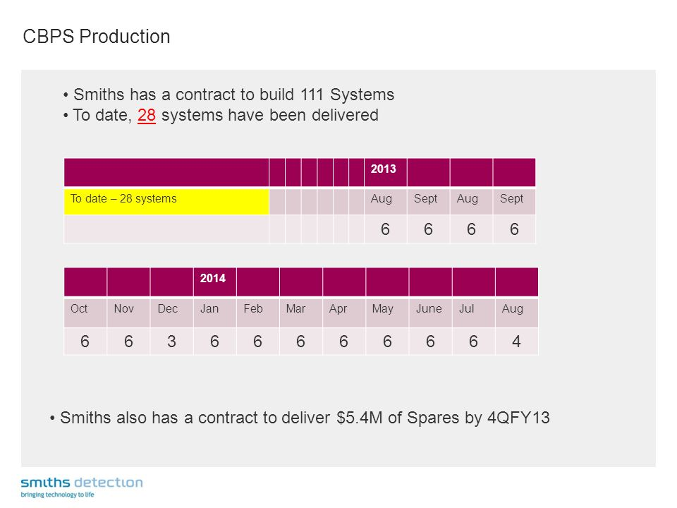 CBPS Production 2013 To date – 28 systems AugSeptAugSept 6666 2014 OctNovDecJanFebMarAprMayJuneJulAug 66366666664 Smiths also has a contract to deliver $5.4M of Spares by 4QFY13 Smiths has a contract to build 111 Systems To date, 28 systems have been delivered
