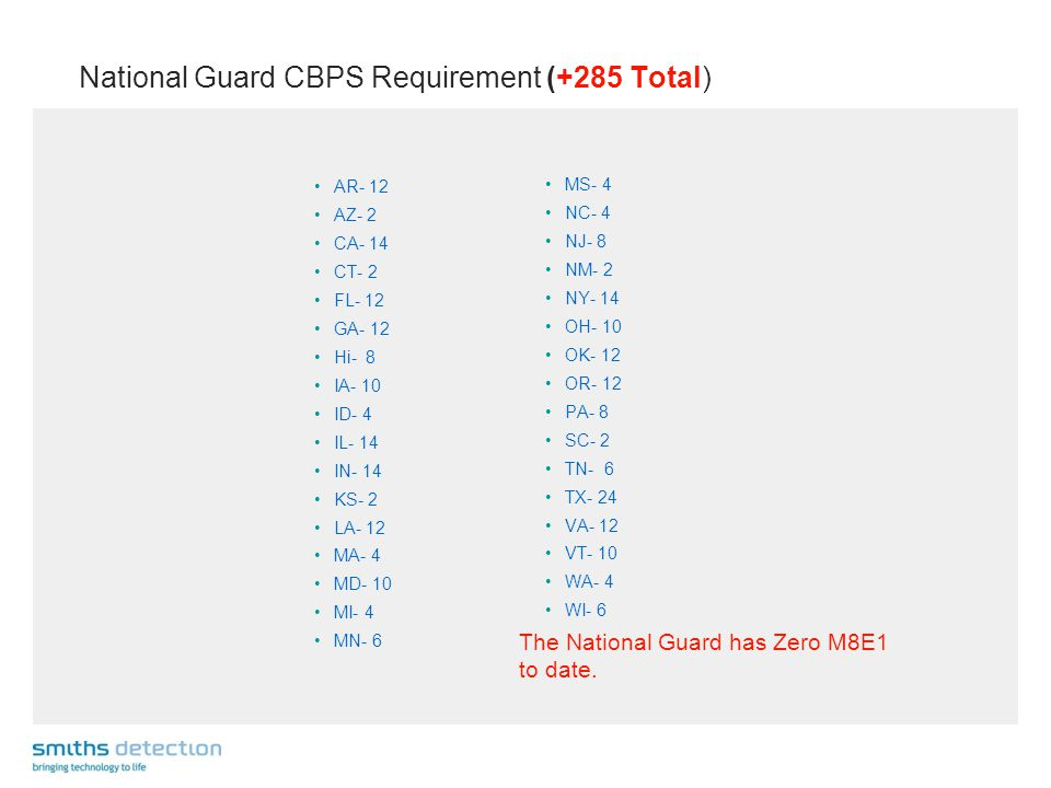National Guard CBPS Requirement (+285 Total) AR- 12 AZ- 2 CA- 14 CT- 2 FL- 12 GA- 12 Hi- 8 IA- 10 ID- 4 IL- 14 IN- 14 KS- 2 LA- 12 MA- 4 MD- 10 MI- 4 MN- 6 MS- 4 NC- 4 NJ- 8 NM- 2 NY- 14 OH- 10 OK- 12 OR- 12 PA- 8 SC- 2 TN- 6 TX- 24 VA- 12 VT- 10 WA- 4 WI- 6 The National Guard has Zero M8E1 to date.
