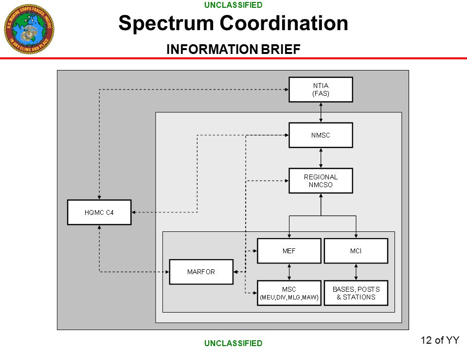 UNCLASSIFIED INFORMATION BRIEF 12 of YY Spectrum Coordination