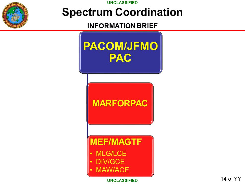 UNCLASSIFIED INFORMATION BRIEF 14 of YY Spectrum Coordination PACOM/JFMO PAC MARFORPAC MEF/MAGTF MLG/LCE DIV/GCE MAW/ACE