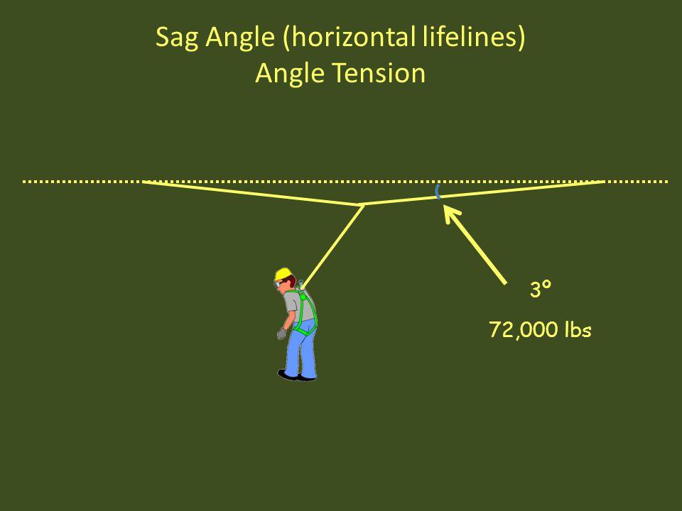 3º 72,000 lbs Sag Angle (horizontal lifelines) Angle Tension