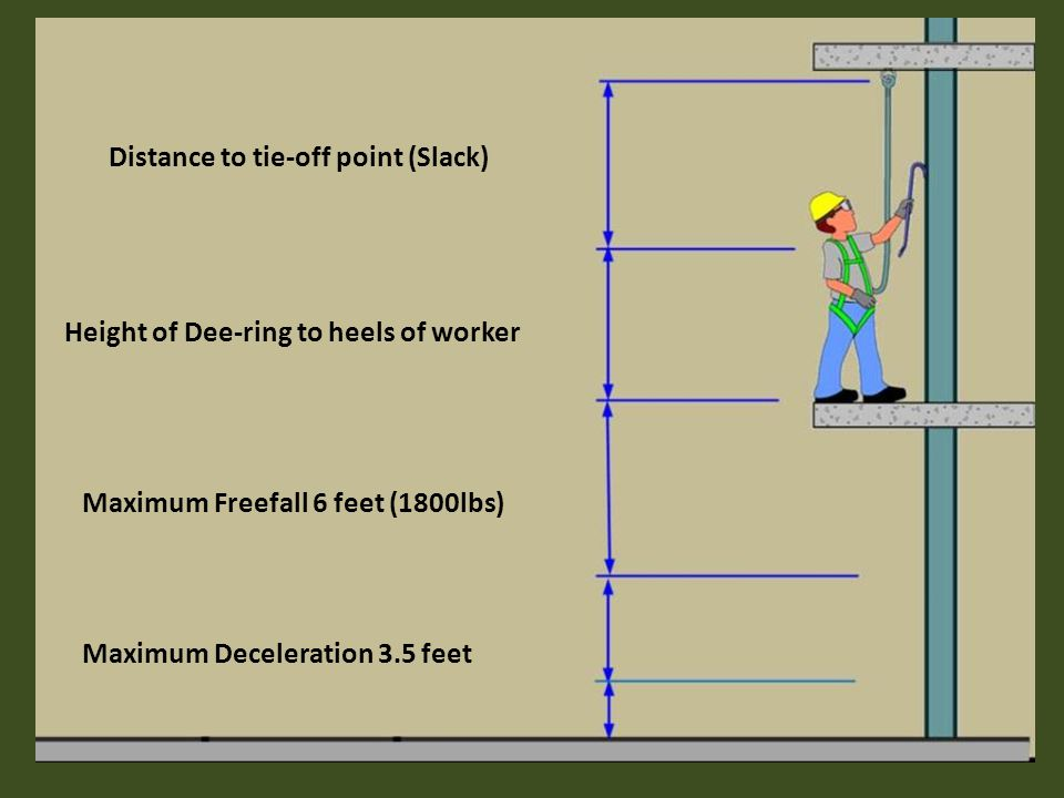 Distance to tie-off point (Slack) Height of Dee-ring to heels of worker Maximum Freefall 6 feet (1800lbs) Maximum Deceleration 3.5 feet