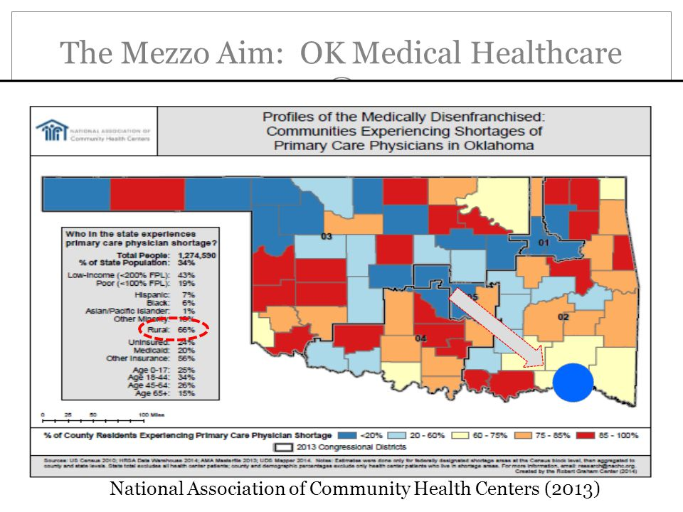 The Mezzo Aim: OK Medical Healthcare National Association of Community Health Centers (2013)