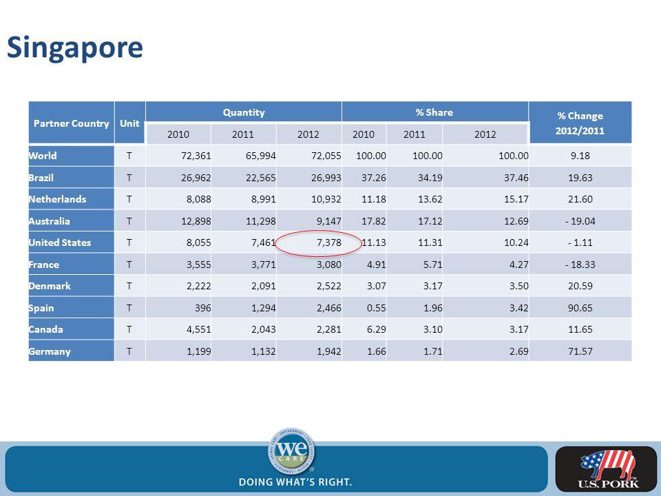 Singapore Partner CountryUnit Quantity% Share % Change 2012/2011 201020112012201020112012 WorldT72,36165,99472,055100.00 9.18 BrazilT26,96222,56526,99337.2634.1937.4619.63 NetherlandsT8,0888,99110,93211.1813.6215.1721.60 AustraliaT12,89811,2989,14717.8217.1212.69- 19.04 United StatesT8,0557,4617,37811.1311.3110.24- 1.11 FranceT3,5553,7713,0804.915.714.27- 18.33 DenmarkT2,2222,0912,5223.073.173.5020.59 SpainT3961,2942,4660.551.963.4290.65 CanadaT4,5512,0432,2816.293.103.1711.65 GermanyT1,1991,1321,9421.661.712.6971.57