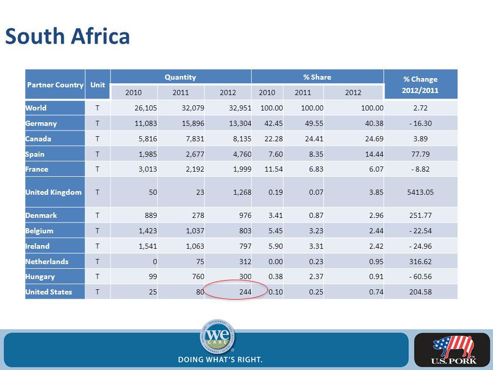 South Africa Partner CountryUnit Quantity% Share % Change 2012/2011 201020112012201020112012 WorldT26,10532,07932,951100.00 2.72 GermanyT11,08315,89613,30442.4549.5540.38- 16.30 CanadaT5,8167,8318,13522.2824.4124.693.89 SpainT1,9852,6774,7607.608.3514.4477.79 FranceT3,0132,1921,99911.546.836.07- 8.82 United KingdomT50231,2680.190.073.855413.05 DenmarkT8892789763.410.872.96251.77 BelgiumT1,4231,0378035.453.232.44- 22.54 IrelandT1,5411,0637975.903.312.42- 24.96 NetherlandsT0753120.000.230.95316.62 HungaryT997603000.382.370.91- 60.56 United StatesT25802440.100.250.74204.58