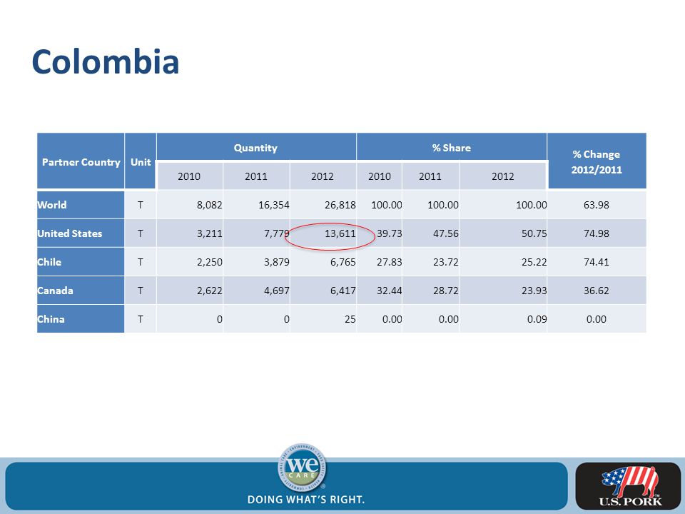 Colombia Partner CountryUnit Quantity% Share % Change 2012/2011 201020112012201020112012 WorldT8,08216,35426,818100.00 63.98 United StatesT3,2117,77913,61139.7347.5650.7574.98 ChileT2,2503,8796,76527.8323.7225.2274.41 CanadaT2,6224,6976,41732.4428.7223.9336.62 ChinaT00250.00 0.090.00