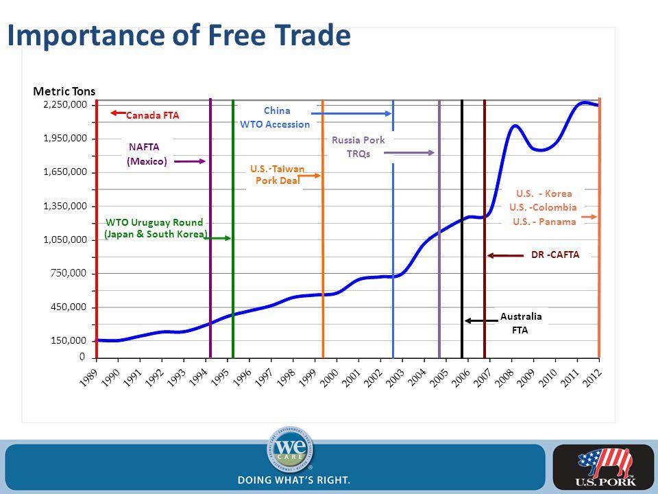 CI #2: Enhanced Demand Importance of Free Trade