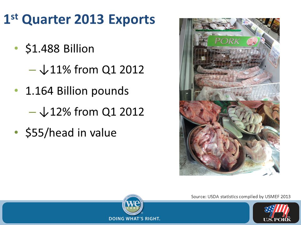1 st Quarter 2013 Exports $1.488 Billion – ↓11% from Q1 2012 1.164 Billion pounds – ↓12% from Q1 2012 $55/head in value Source: USDA statistics compiled by USMEF 2013
