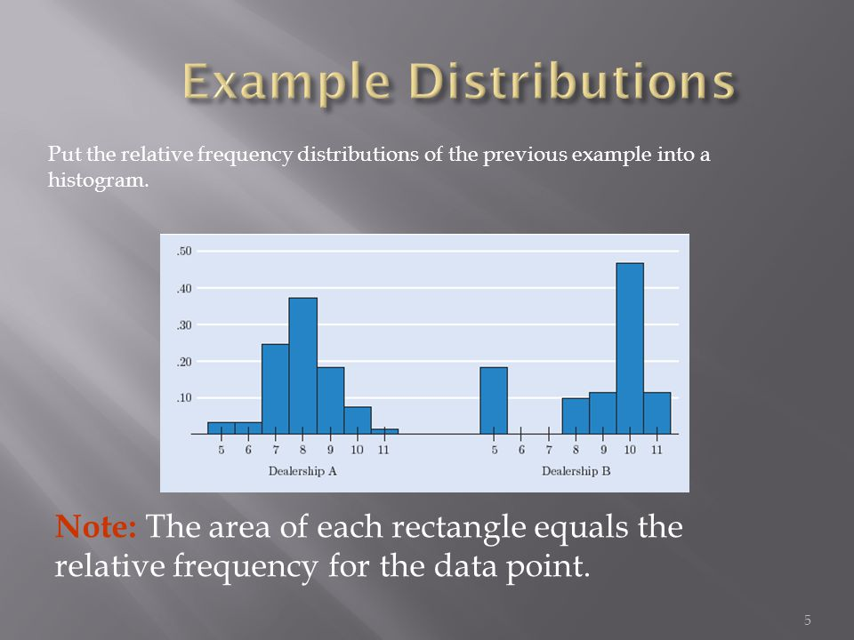 5 Put the relative frequency distributions of the previous example into a histogram. Note: The area of each rectangle equals the relative frequency fo
